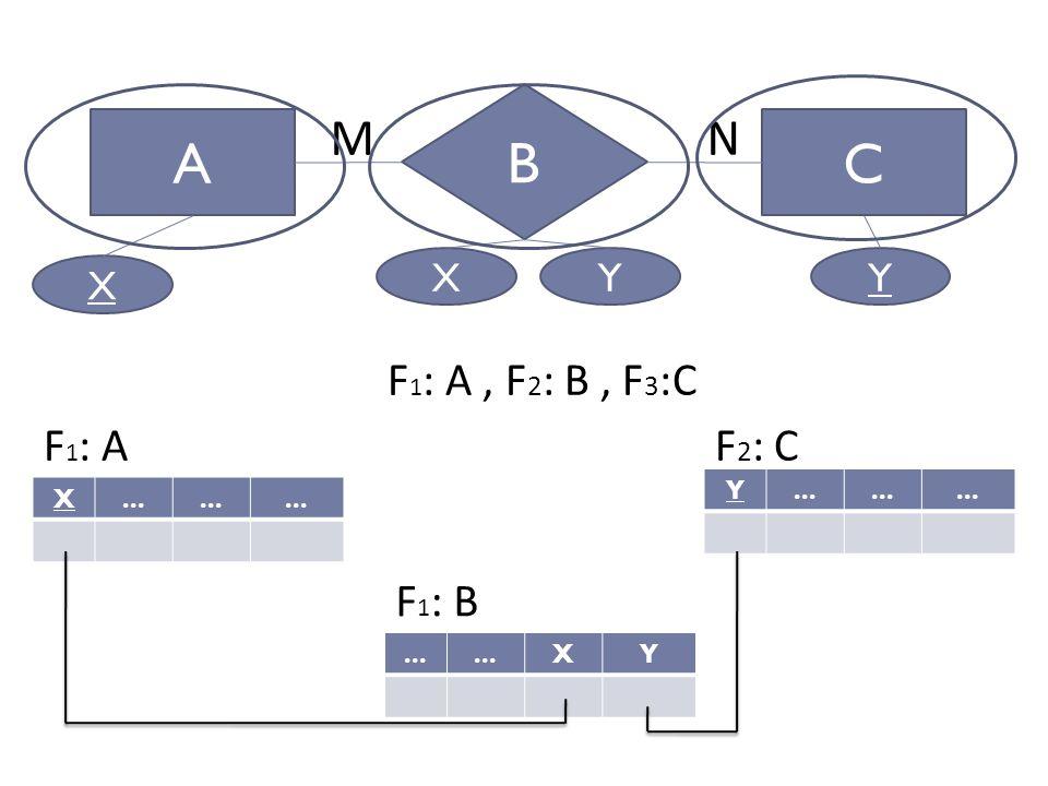 Perancangan Sistem Informasi AC B MN X...Y F 1 : AF 2 : C F 1 : A, F 2 : B, F 3 :C X YXY...