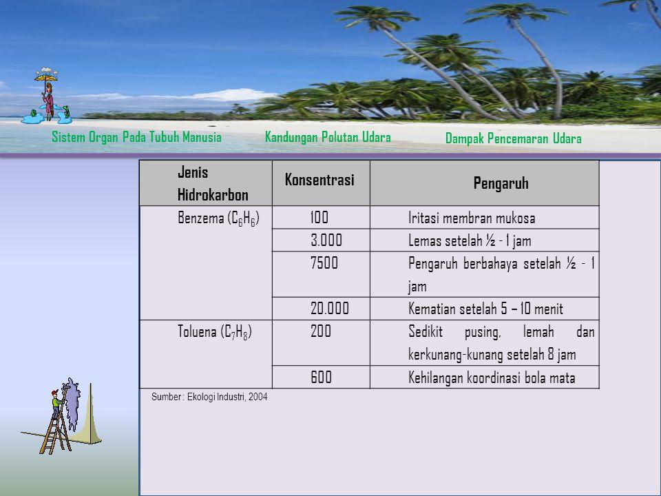Sistem Organ Pada Tubuh ManusiaKandungan Polutan Udara Dampak Pencemaran Udara Jenis Hidrokarbon Pengaruh Benzema (C 6 H 6 )100Iritasi membran mukosa 3.000Lemas setelah ½ - 1 jam 7500 Pengaruh berbahaya setelah ½ - 1 jam 20.000Kematian setelah 5 – 10 menit Toluena (C 7 H 8 )200 Sedikit pusing, lemah dan kerkunang-kunang setelah 8 jam 600Kehilangan koordinasi bola mata Konsentrasi Sumber : Ekologi Industri, 2004