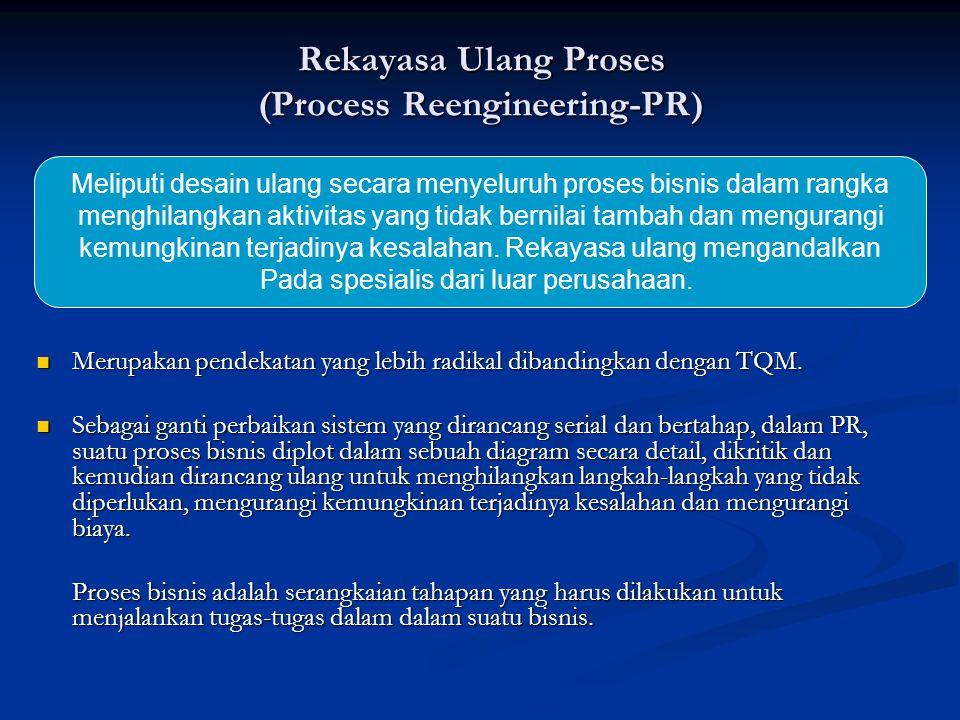 Rekayasa Ulang Proses (Process Reengineering-PR) Merupakan pendekatan yang lebih radikal dibandingkan dengan TQM. Merupakan pendekatan yang lebih radi