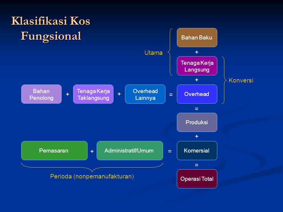Klasifikasi Kos Fungsional Tenaga Kerja Langsung Produksi Operasi Total Komersial Overhead Bahan Baku + = + + = Pemasaran Tenaga Kerja Taklangsung Ove