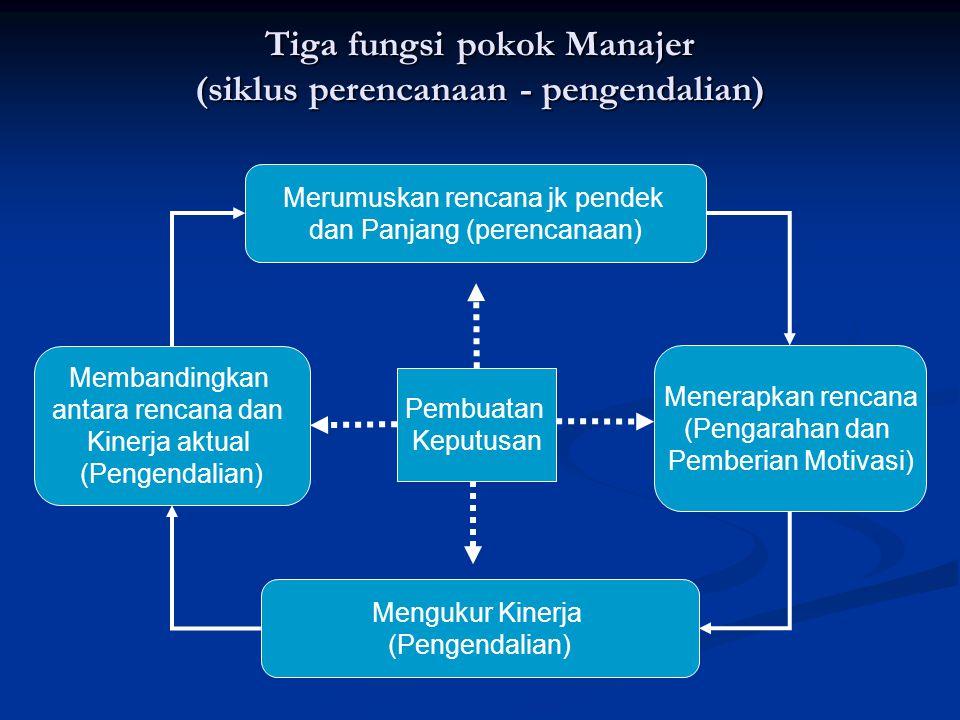 Tiga fungsi pokok Manajer (siklus perencanaan - pengendalian) Merumuskan rencana jk pendek dan Panjang (perencanaan) Menerapkan rencana (Pengarahan da