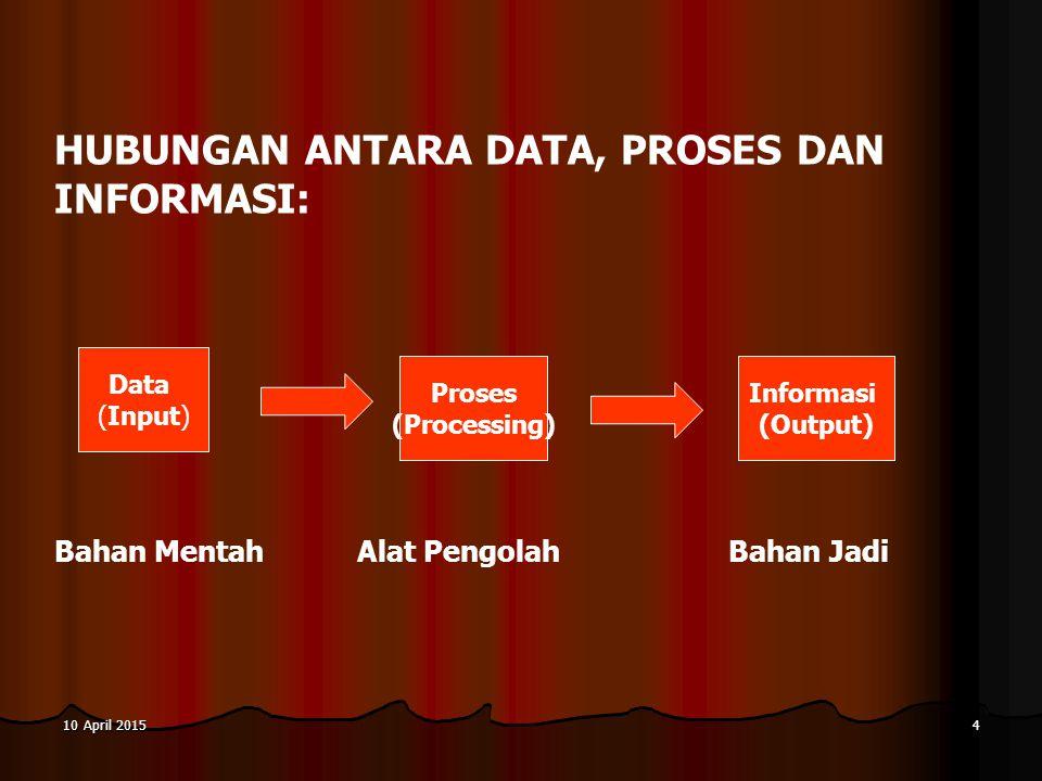 10 April 201510 April 201510 April 20154 HUBUNGAN ANTARA DATA, PROSES DAN INFORMASI: Bahan Mentah Alat Pengolah Bahan Jadi Data (Input) Proses (Proces