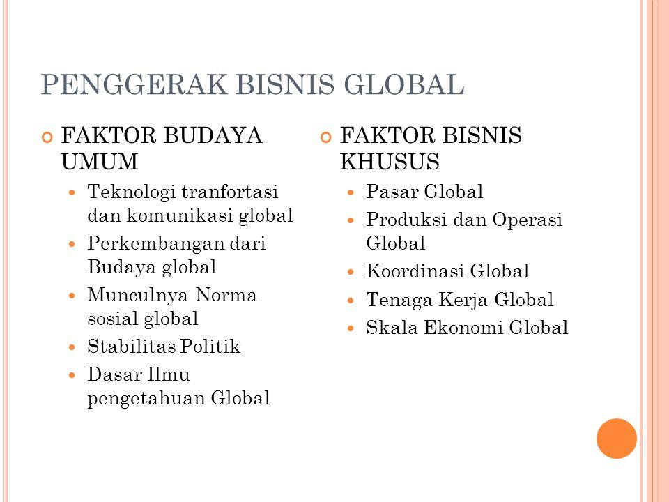 PENGGERAK BISNIS GLOBAL FAKTOR BUDAYA UMUM Teknologi tranfortasi dan komunikasi global Perkembangan dari Budaya global Munculnya Norma sosial global S