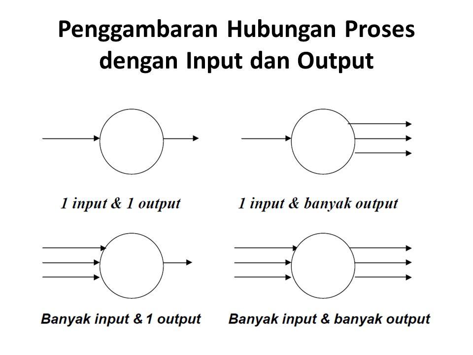 Penggambaran Hubungan Proses dengan Input dan Output