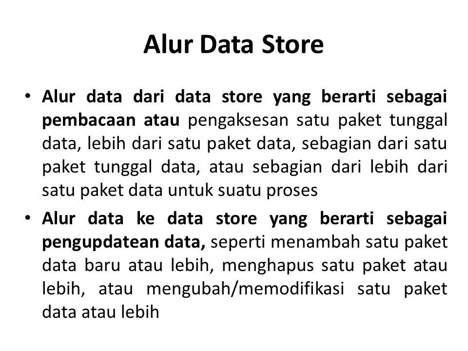 Alur Data Store Alur data dari data store yang berarti sebagai pembacaan atau pengaksesan satu paket tunggal data, lebih dari satu paket data, sebagian dari satu paket tunggal data, atau sebagian dari lebih dari satu paket data untuk suatu proses Alur data ke data store yang berarti sebagai pengupdatean data, seperti menambah satu paket data baru atau lebih, menghapus satu paket atau lebih, atau mengubah/memodifikasi satu paket data atau lebih