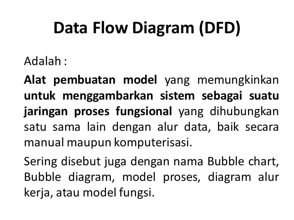 Data Flow Diagram (DFD) Adalah : Alat pembuatan model yang memungkinkan untuk menggambarkan sistem sebagai suatu jaringan proses fungsional yang dihubungkan satu sama lain dengan alur data, baik secara manual maupun komputerisasi.