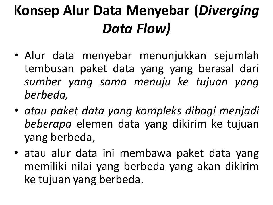 Konsep Alur Data Menyebar (Diverging Data Flow) Alur data menyebar menunjukkan sejumlah tembusan paket data yang yang berasal dari sumber yang sama menuju ke tujuan yang berbeda, atau paket data yang kompleks dibagi menjadi beberapa elemen data yang dikirim ke tujuan yang berbeda, atau alur data ini membawa paket data yang memiliki nilai yang berbeda yang akan dikirim ke tujuan yang berbeda.