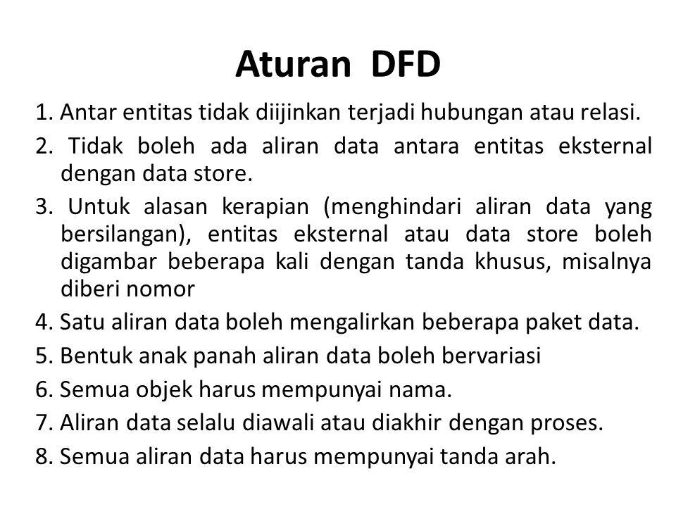 Aturan DFD 1. Antar entitas tidak diijinkan terjadi hubungan atau relasi. 2. Tidak boleh ada aliran data antara entitas eksternal dengan data store. 3