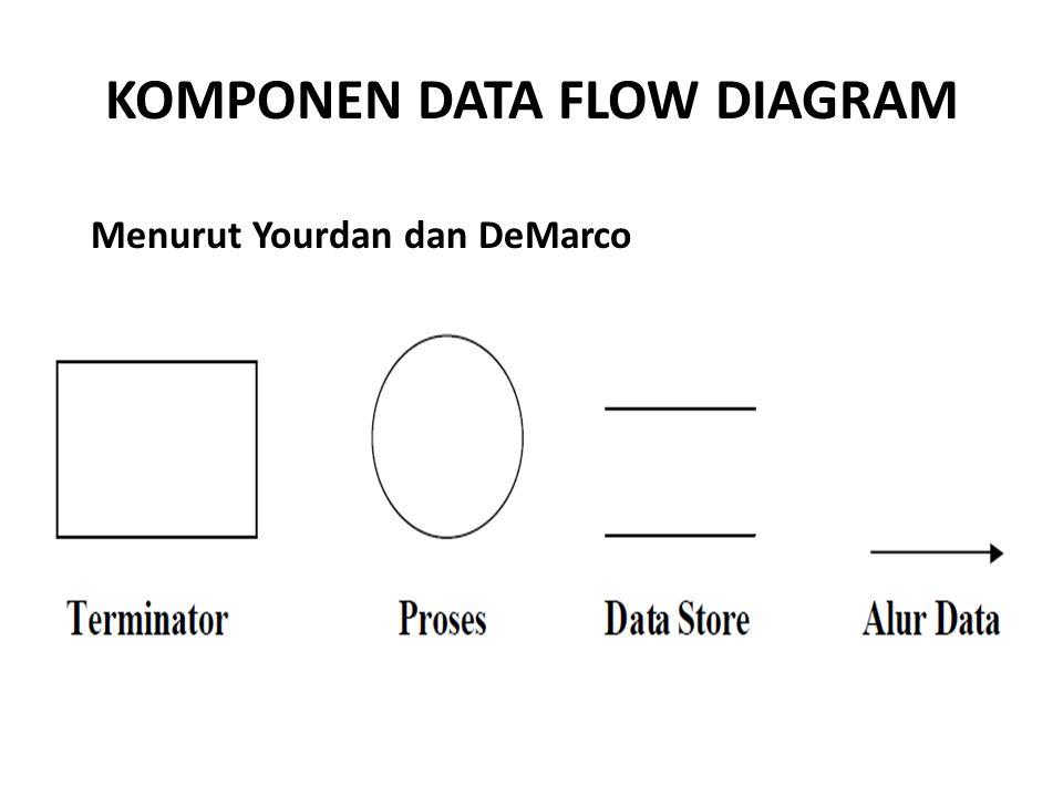 KOMPONEN DATA FLOW DIAGRAM Menurut Yourdan dan DeMarco