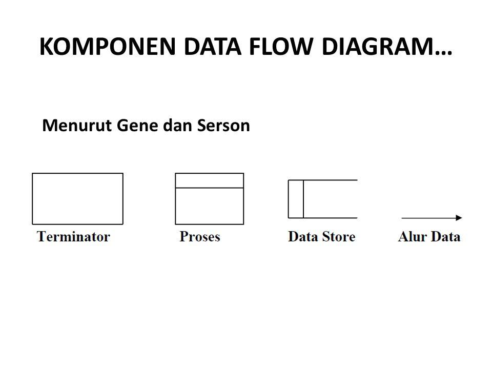 KOMPONEN DATA FLOW DIAGRAM… Menurut Gene dan Serson
