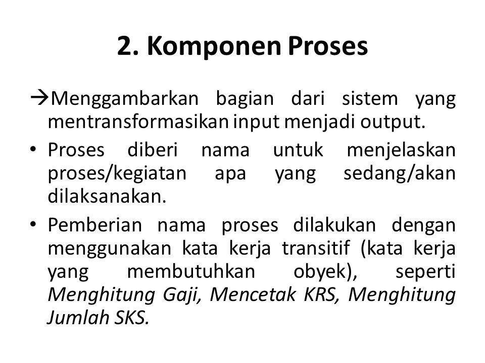 2. Komponen Proses  Menggambarkan bagian dari sistem yang mentransformasikan input menjadi output. Proses diberi nama untuk menjelaskan proses/kegiat