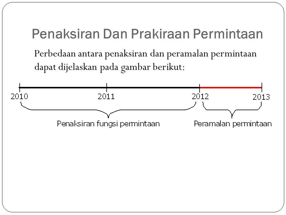 Penaksiran Dan Prakiraan Permintaan Perbedaan antara penaksiran dan peramalan permintaan dapat dijelaskan pada gambar berikut:
