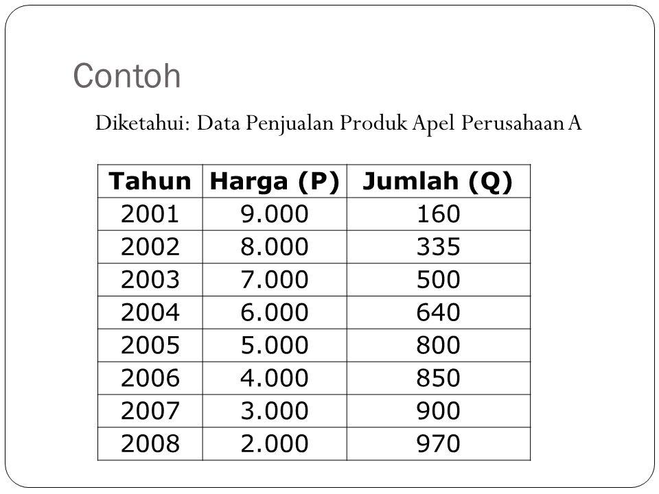Contoh Diketahui: Data Penjualan Produk Apel Perusahaan A TahunHarga (P)Jumlah (Q) 20019.000160 20028.000335 20037.000500 20046.000640 20055.000800 20