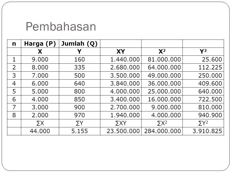 Pembahasan nHarga (P)Jumlah (Q) XYXYX2X2 Y2Y2 19.0001601.440.00081.000.00025.600 28.0003352.680.00064.000.000112.225 37.0005003.500.00049.000.000250.0