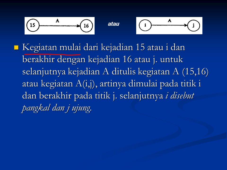 Kegiatan mulai dari kejadian 15 atau i dan berakhir dengan kejadian 16 atau j. untuk selanjutnya kejadian A ditulis kegiatan A (15,16) atau kegiatan A