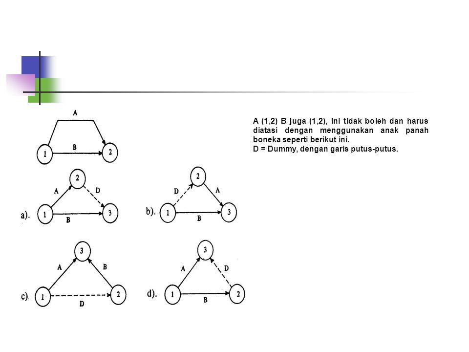 A (1,2) B juga (1,2), ini tidak boleh dan harus diatasi dengan menggunakan anak panah boneka seperti berikut ini. D = Dummy, dengan garis putus-putus.
