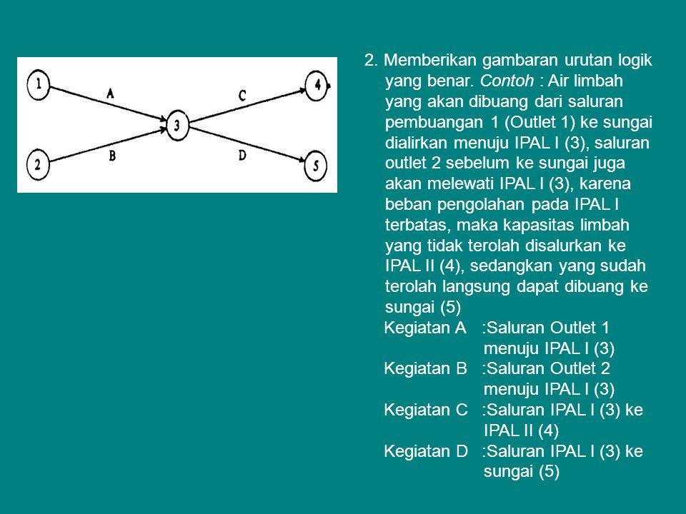 Pada gambar di atas terlihat bahwa kegiatan C belum dapat berlangsung sebelum kegiatan B, yang berarti bahwa kegiatan C dapat beroperasi apabila kegiatan B sudah berjalan, sedangakan D dapat berjalan setelah kegiatan A atau B apabila berjalan tidak bersamaan.