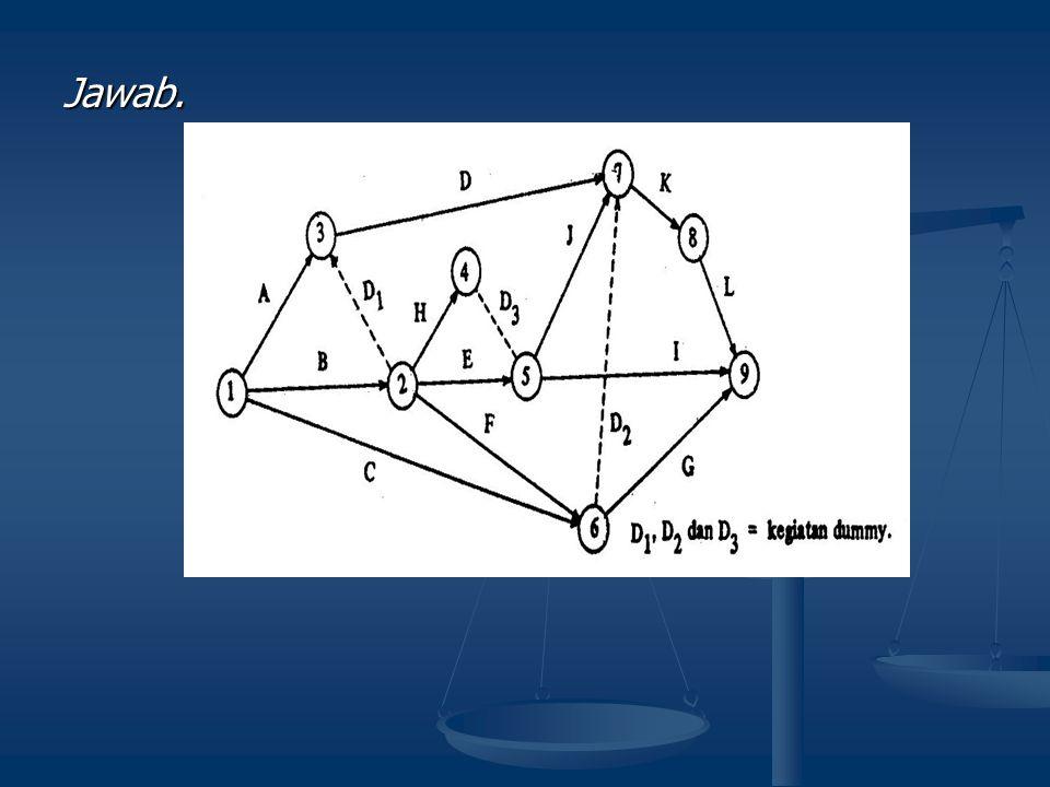 Contoh pembuatan diagram anak panah 2 Contoh pembuatan diagram anak panah 2 1.