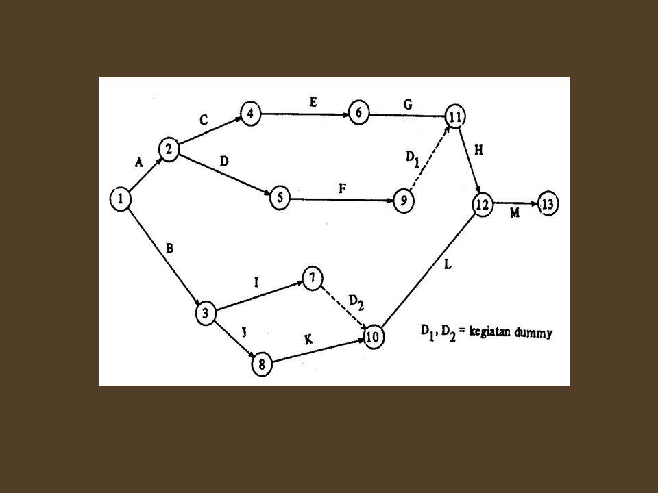Contoh pembuatan diagram anak panah 3 1.