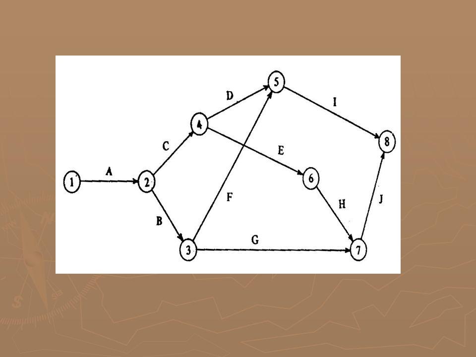 ARTI DAN KEGUNAAN JARINGAN KERJA ATAU NETWORK  Kebaikan langsung yang dapat dipetik dari pemakaian analisis Network adalah sebagai berikut : 1.Dapat mengenali (identifity) jalur kritis (critical path)dalam hal ini adalah jalur elemen-elemen kegiatan yang kritis dalam skala waktu penyelesaian proyek sebagai keseluruhan.
