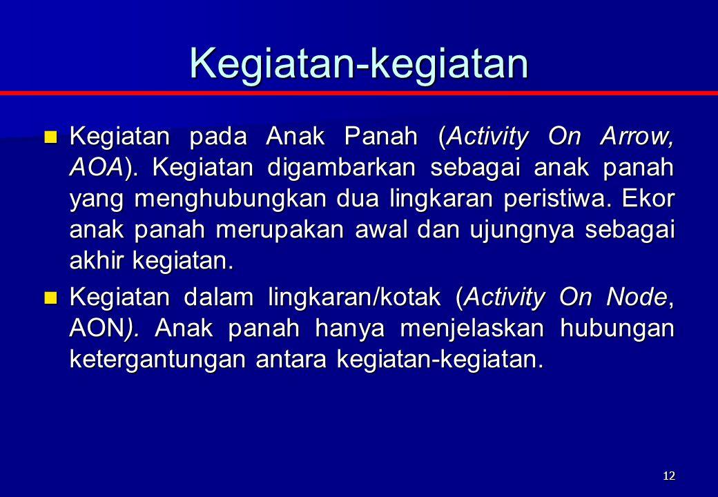 12 Kegiatan-kegiatan Kegiatan pada Anak Panah (Activity On Arrow, AOA).