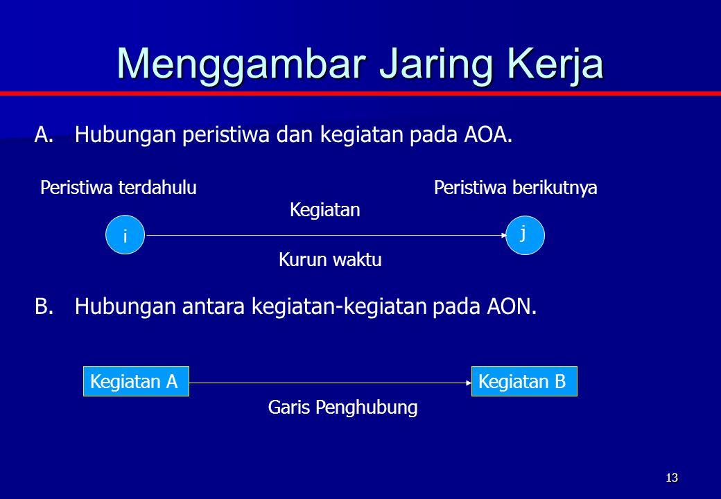 13 Menggambar Jaring Kerja A.Hubungan peristiwa dan kegiatan pada AOA.
