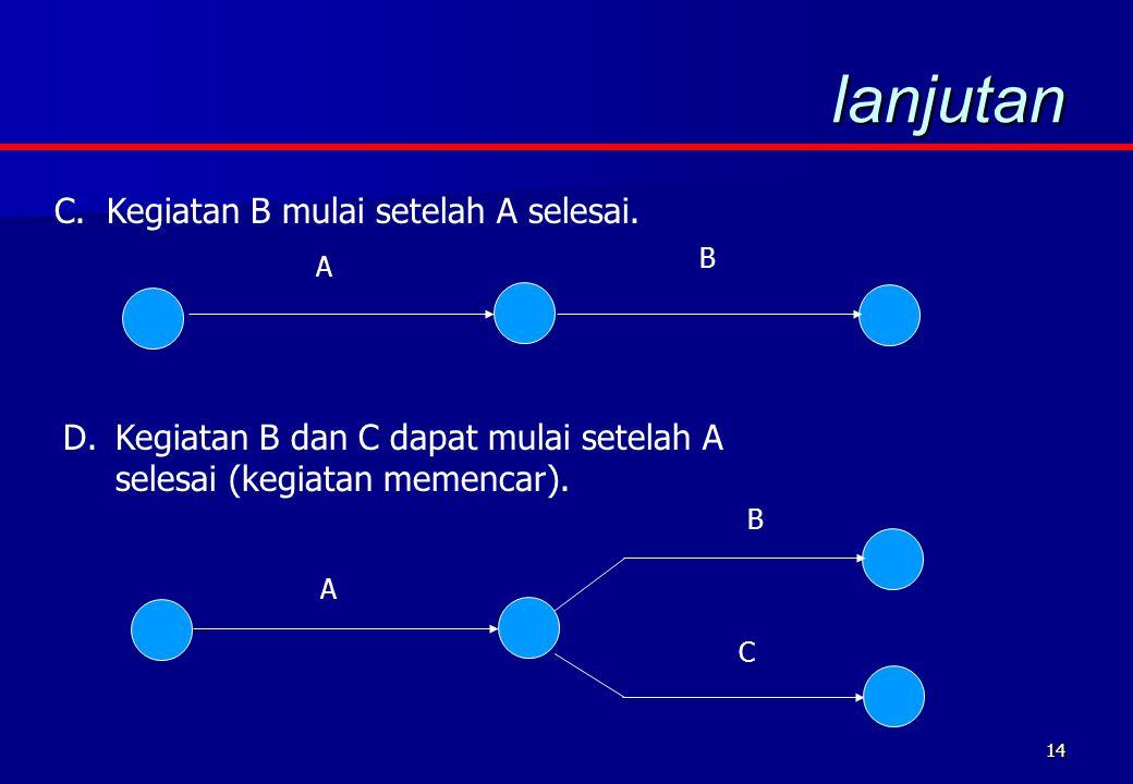 14 lanjutan B A C.Kegiatan B mulai setelah A selesai. D.Kegiatan B dan C dapat mulai setelah A selesai (kegiatan memencar). B C A