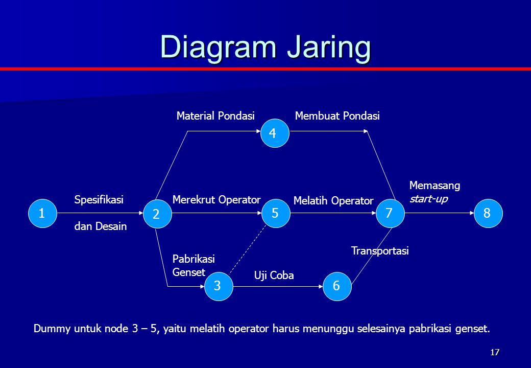 17 Diagram Jaring Spesifikasi Dummy untuk node 3 – 5, yaitu melatih operator harus menunggu selesainya pabrikasi genset. 1 2 3 4 5 6 78 Memasang start