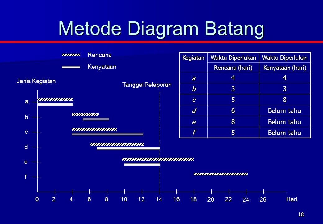 18 Metode Diagram Batang Kegiatan Waktu Diperlukan Rencana (hari) Kenyataan (hari) a44 b33 c58 d6Belum tahu e8 f5 Jenis Kegiatan Hari a b c d e f Keny