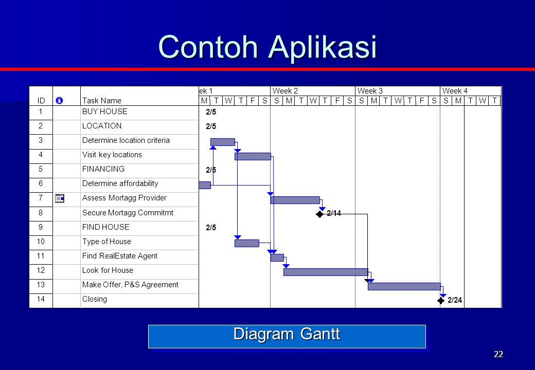 22 Contoh Aplikasi Diagram Gantt