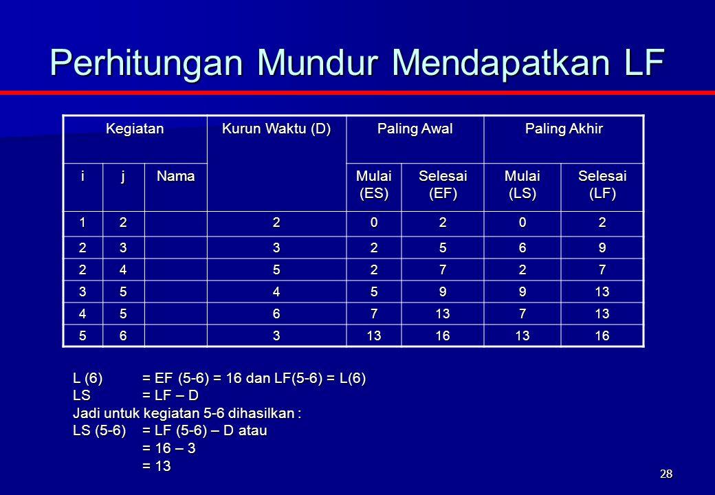 28 Perhitungan Mundur Mendapatkan LF Kegiatan Kurun Waktu (D) Paling Awal Paling Akhir ijNama Mulai (ES) Selesai (EF) Mulai (LS) Selesai (LF) 1220202 2332569 2452727 35459913 456713713 56313161316 L (6)= EF (5-6) = 16 dan LF(5-6) = L(6) LS= LF – D Jadi untuk kegiatan 5-6 dihasilkan : LS (5-6)= LF (5-6) – D atau = 16 – 3 = 13