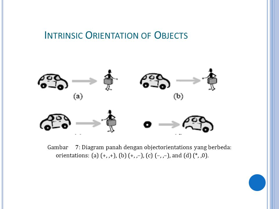 I NTRINSIC O RIENTATION OF O BJECTS Gambar 7: Diagram panah dengan objectorientations yang berbeda: orientations: (a) (+,,+), (b) (+,,–), (c) (–,,–), and (d) (*,,0).
