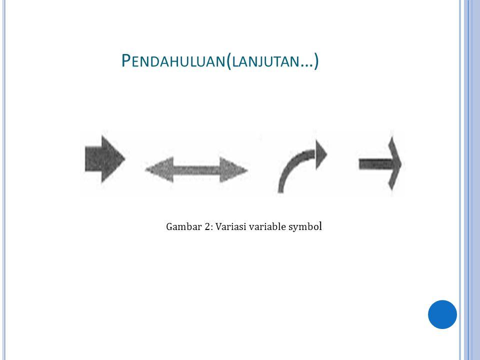 P ENDAHULUAN ( LANJUTAN …) Gambar 2: Variasi variable symbo l