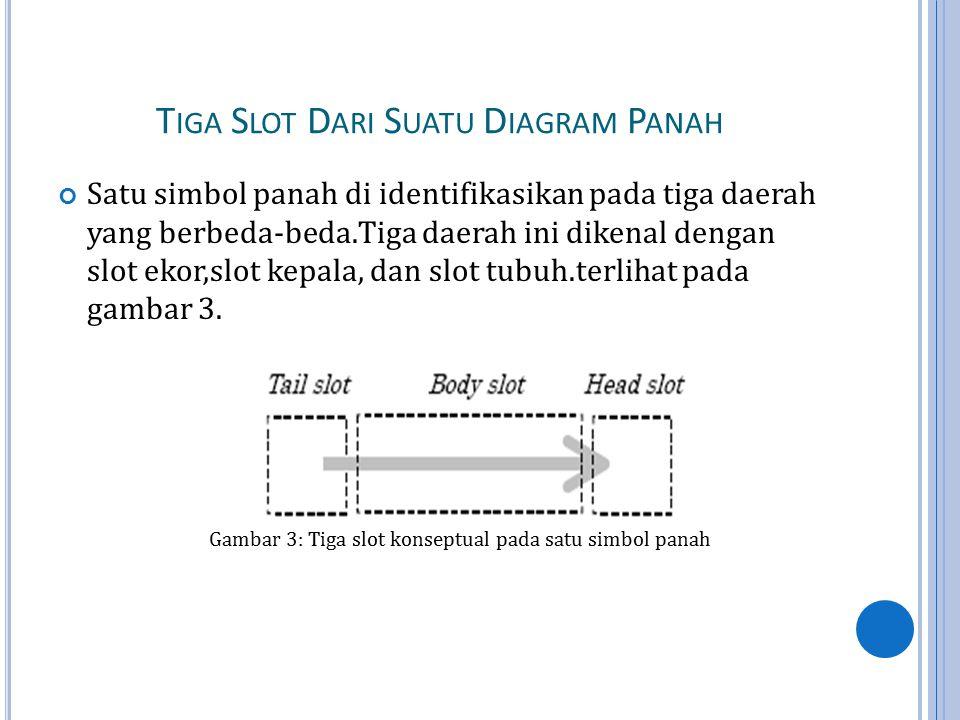 T IGA S LOT D ARI S UATU D IAGRAM P ANAH Satu simbol panah di identifikasikan pada tiga daerah yang berbeda-beda.Tiga daerah ini dikenal dengan slot ekor,slot kepala, dan slot tubuh.terlihat pada gambar 3.