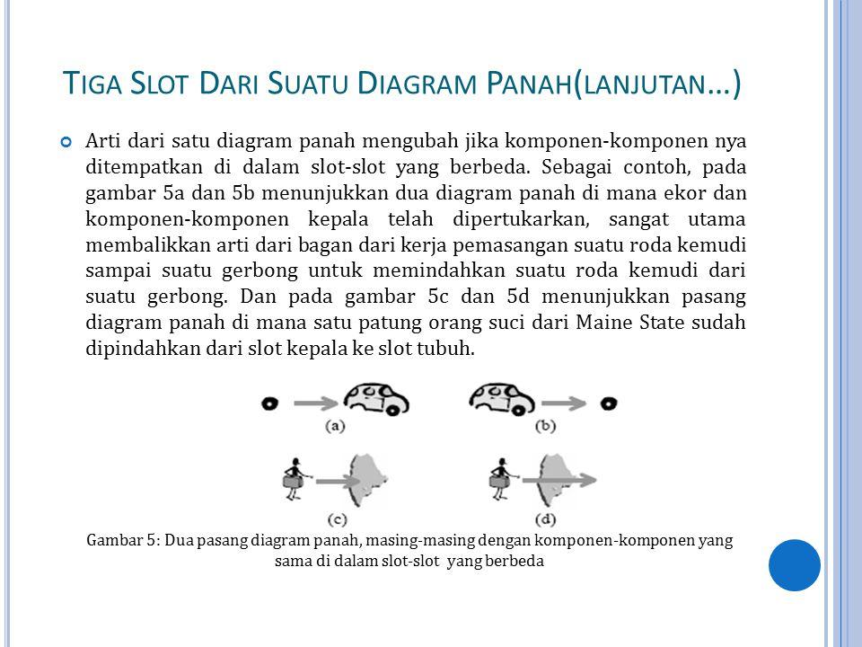 T IGA S LOT D ARI S UATU D IAGRAM P ANAH ( LANJUTAN …) Arti dari satu diagram panah mengubah jika komponen-komponen nya ditempatkan di dalam slot-slot yang berbeda.