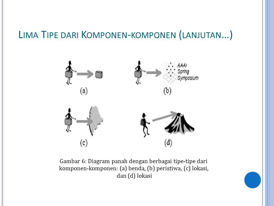 L IMA T IPE DARI K OMPONEN - KOMPONEN ( LANJUTAN …) Gambar 6: Diagram panah dengan berbagai tipe-tipe dari komponen-komponen: (a) benda, (b) peristiwa, (c) lokasi, dan (d) lokasi