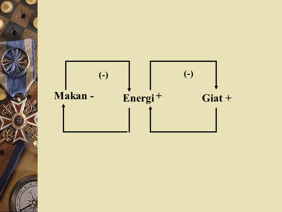 Makan - Energi + Giat + (-)