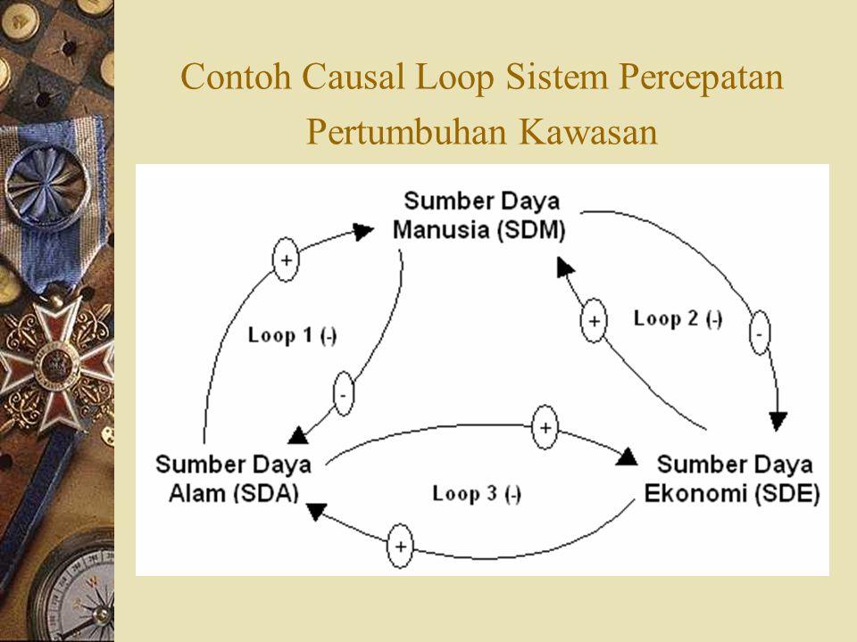 Contoh Causal Loop Sistem Percepatan Pertumbuhan Kawasan