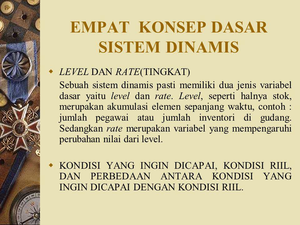 EMPAT KONSEP DASAR SISTEM DINAMIS  LEVEL DAN RATE(TINGKAT) Sebuah sistem dinamis pasti memiliki dua jenis variabel dasar yaitu level dan rate. Level,