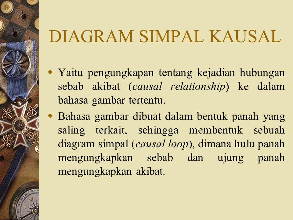 DIAGRAM SIMPAL KAUSAL  Yaitu pengungkapan tentang kejadian hubungan sebab akibat (causal relationship) ke dalam bahasa gambar tertentu.  Bahasa gamb