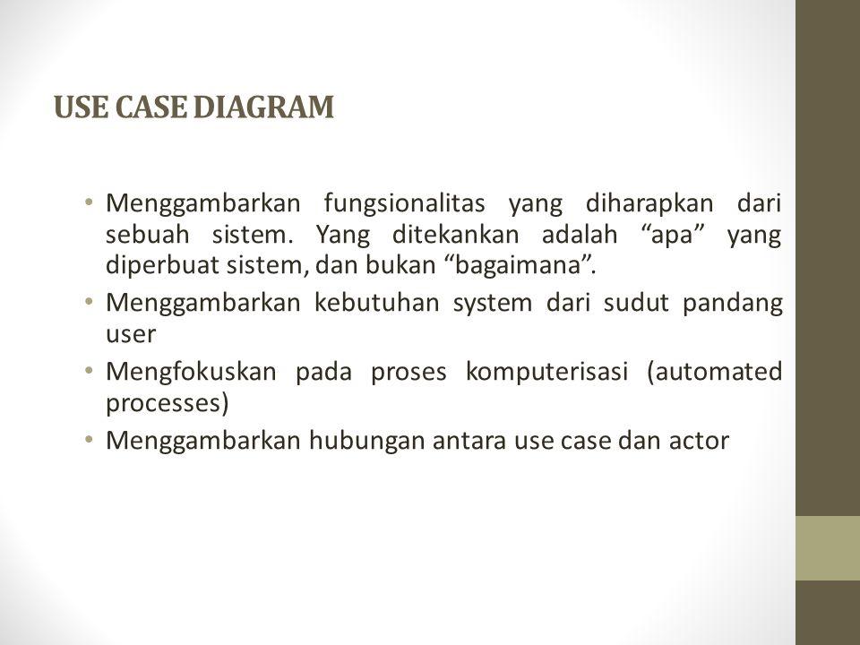 Use case menggambarkan proses system (kebutuhan system dari sudut pandang user) Secara umum use case adalah: Pola perilaku system Urutan transaksi yang berhubungan yang dilakukan oleh satu actor Use case diagram terdiri dari Use case Actors Relationship System boundary boxes (optional) Packages (optional)
