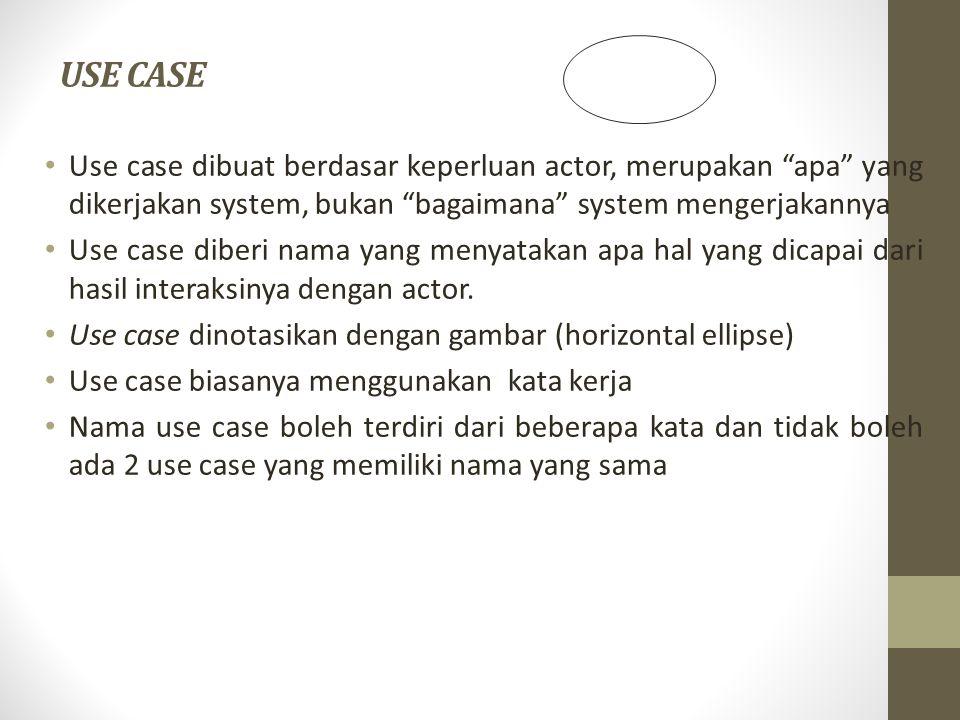 ACTOR Actor menggambarkan orang, system atau external entitas / stakeholder yang menyediakan atau menerima informasi dari system Actor menggambarkan sebuah tugas/peran dan bukannya posisi sebuah jabatan Actor memberi input atau menerima informasi dari system Actor biasanya menggunakan Kata benda