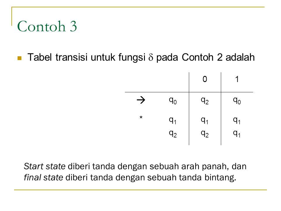 Contoh 3 Tabel transisi untuk fungsi  pada Contoh 2 adalah 01  q0q0 q2q2 q0q0 *q1q1 q1q1 q1q1 q2q2 q2q2 q1q1 Start state diberi tanda dengan sebuah arah panah, dan final state diberi tanda dengan sebuah tanda bintang.