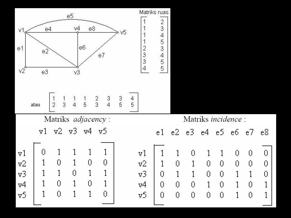 GRAPH BERARAH (DIGRAPH) Suatu graph berarah (directed graph, disingkat digraph) terdiri atas 2 himpunan : – Himpunan V, anggotanya disebut simpul.