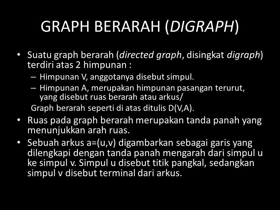 GRAPH BERARAH (DIGRAPH) Suatu graph berarah (directed graph, disingkat digraph) terdiri atas 2 himpunan : – Himpunan V, anggotanya disebut simpul. – H