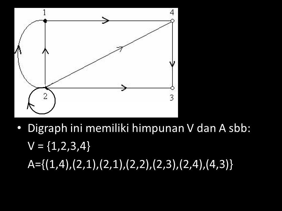 Digraph ini memiliki himpunan V dan A sbb: V = {1,2,3,4} A={(1,4),(2,1),(2,1),(2,2),(2,3),(2,4),(4,3)}