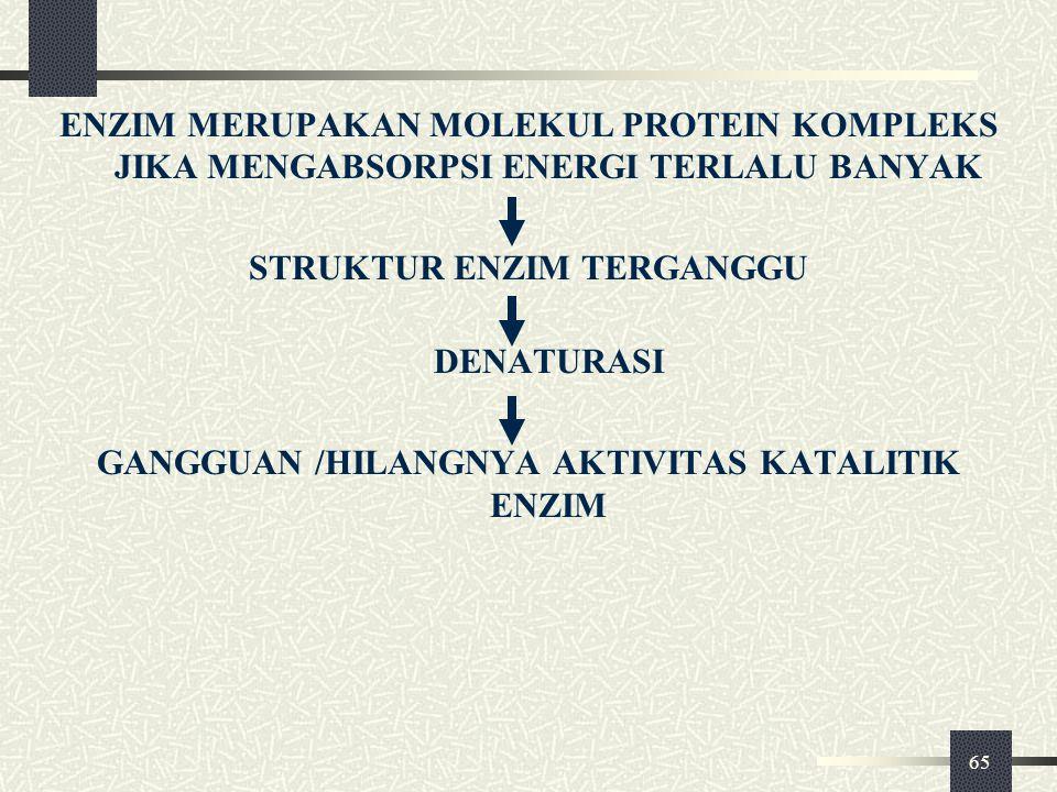 65 ENZIM MERUPAKAN MOLEKUL PROTEIN KOMPLEKS JIKA MENGABSORPSI ENERGI TERLALU BANYAK STRUKTUR ENZIM TERGANGGU DENATURASI GANGGUAN /HILANGNYA AKTIVITAS