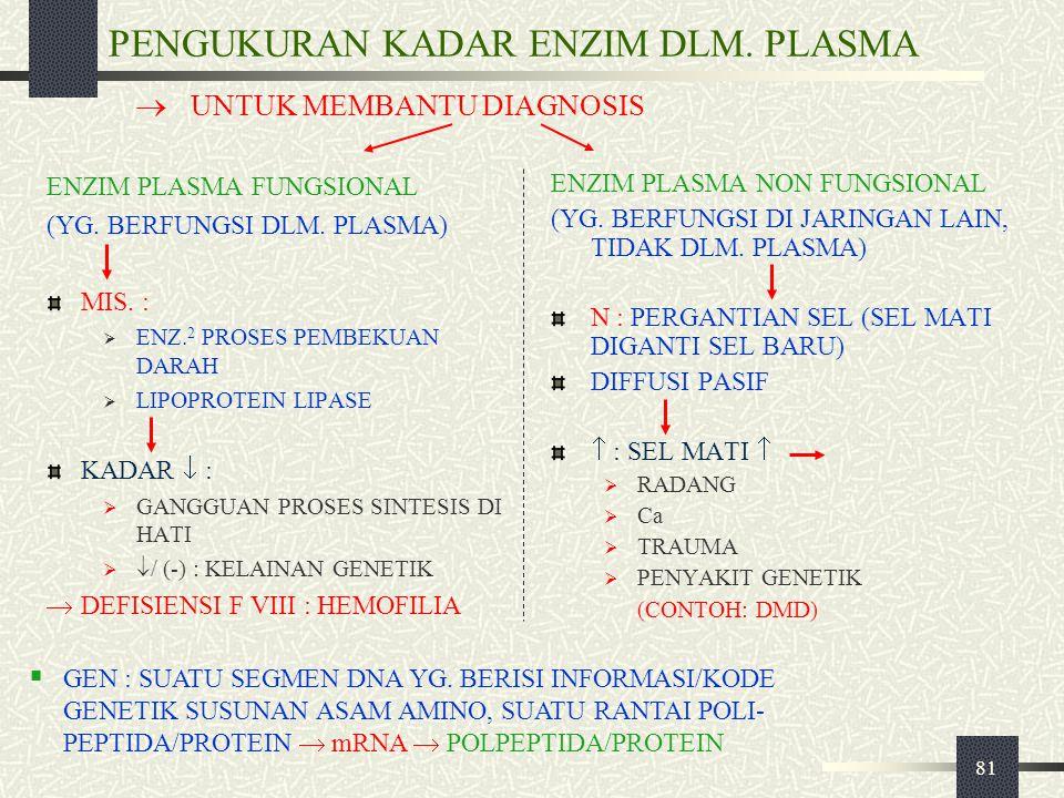 81 PENGUKURAN KADAR ENZIM DLM. PLASMA ENZIM PLASMA FUNGSIONAL (YG. BERFUNGSI DLM. PLASMA) MIS. :  ENZ. 2 PROSES PEMBEKUAN DARAH  LIPOPROTEIN LIPASE