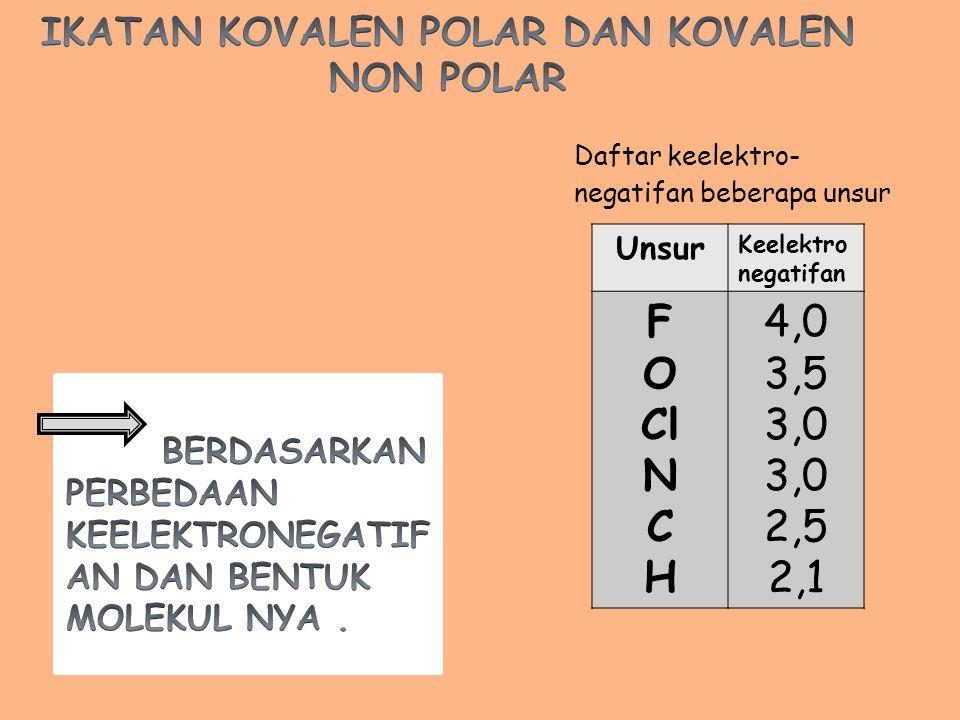 Daftar keelektro- negatifan beberapa unsur Unsur Keelektro negatifan F O Cl N C H 4,0 3,5 3,0 2,5 2,1