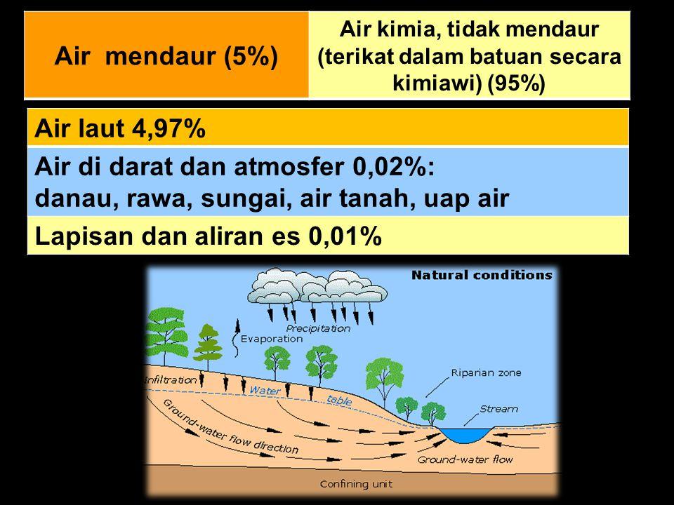 Air mendaur (5%) Air kimia, tidak mendaur (terikat dalam batuan secara kimiawi) (95%) Air laut 4,97% Air di darat dan atmosfer 0,02%: danau, rawa, sungai, air tanah, uap air Lapisan dan aliran es 0,01%